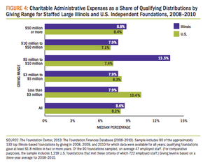 Charitable Administrative Expenses as a Share of Qualifying Distribution by Giving Range